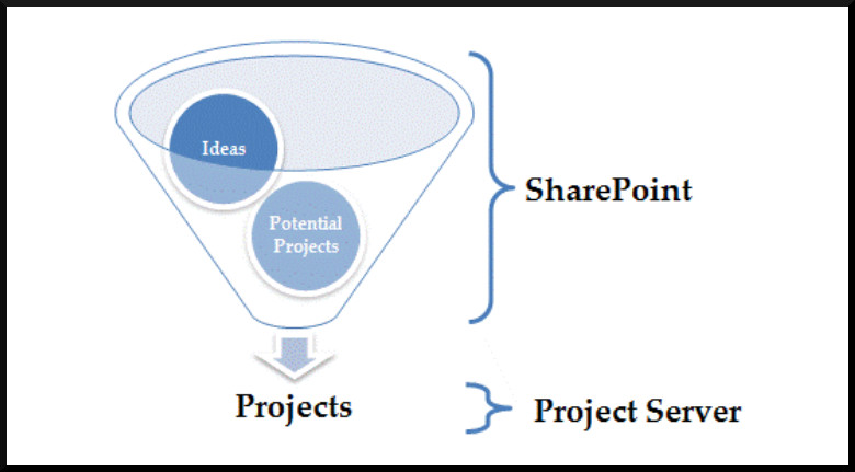 Project Server Demand Management