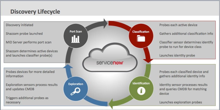 ServiceNow Discovery Lifecycle